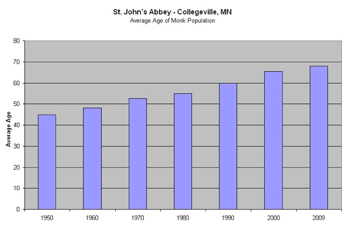 Average Age by Decade